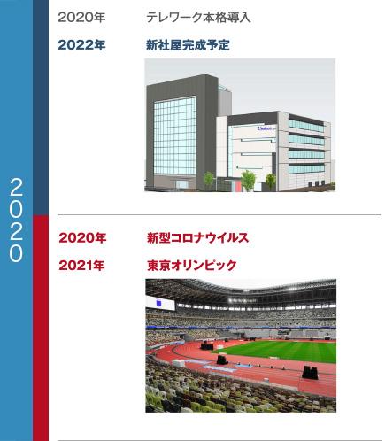 ヤスナ 沿革 2020年