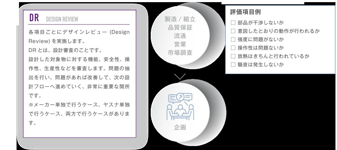 設計の仕事の流れ